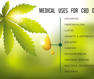 CBD and THC- Learn to Distinguish